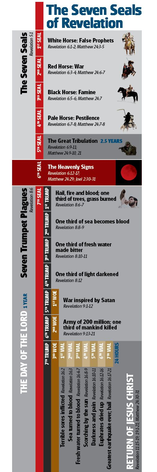 Blood Moons--Do They Fulfill Bible Prophecy? | theTrumpet com